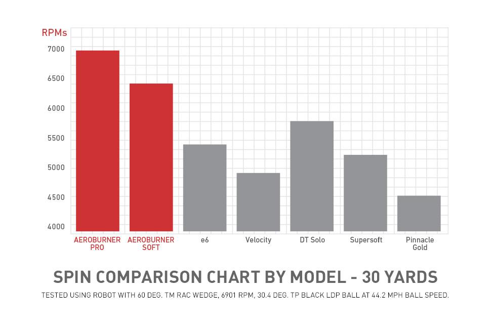Spin Comparison